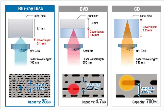 Difference Between Cd Dvd Blu Ray Disc Wast Time